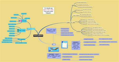 verb patterns mind map Archives - Games to learn English
