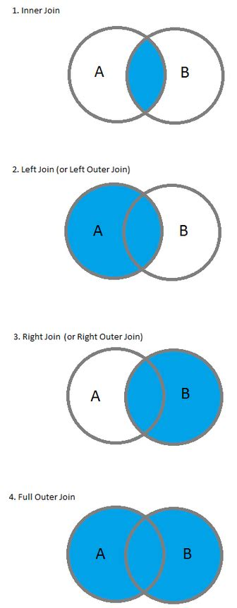 MySQL Tutorial: Table Joins (Inner, Left, Right, and Outer