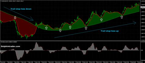 Simple Forex Trading Strategy That Works, Binäre optionen