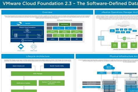 vRealize Suite Featured on New VCF 2