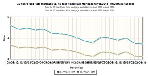 Mortgage Rates at 3-Year Lows: Refinance Check Time Again